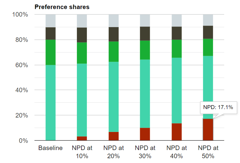 preference shares based on different percentages of distribution for new product
