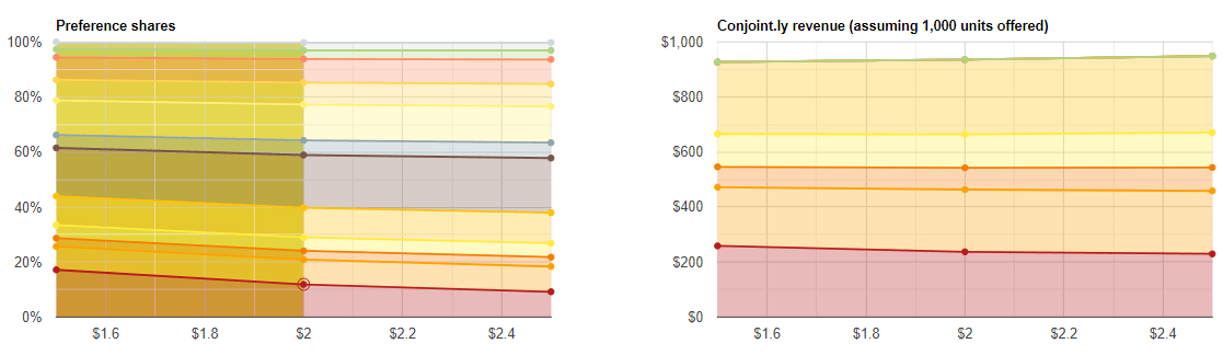 Brand-Price Trade-Off example study output: Conjoint.ly Kiwi's price elasticity of demand