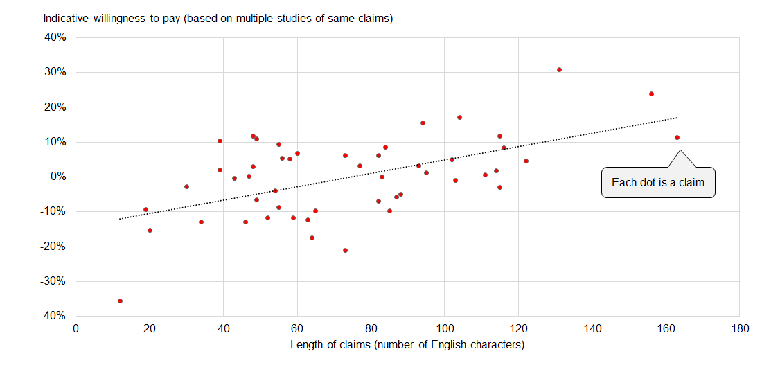 Indicative willingness to pay commonly strengthens in line with the length of characters in a claim.
