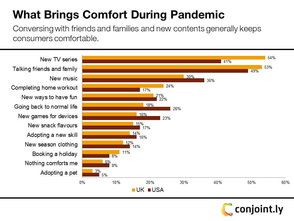 Sources of comfort during COVID-19 pandemic