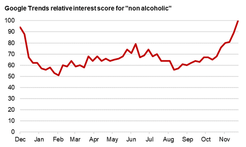 Google Trends relative interest scores for 'non-alcoholic'
