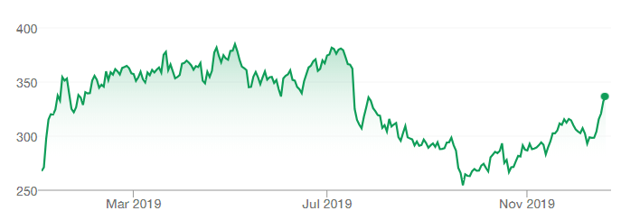Netflix 2019 YTD stock performance