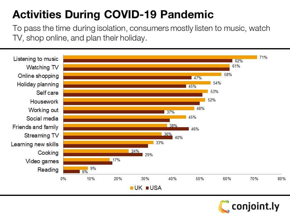 Consumer activities during COVID-19