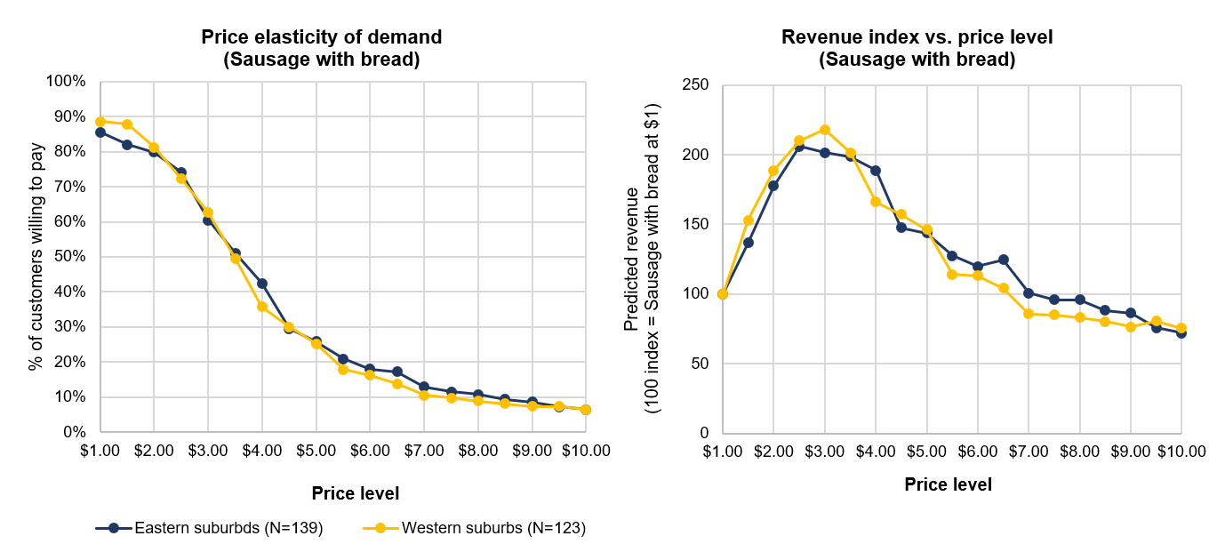 Price elasticity of demand and revenue maximising curves for customers from the Eastern and Western suburbs of Sydney
