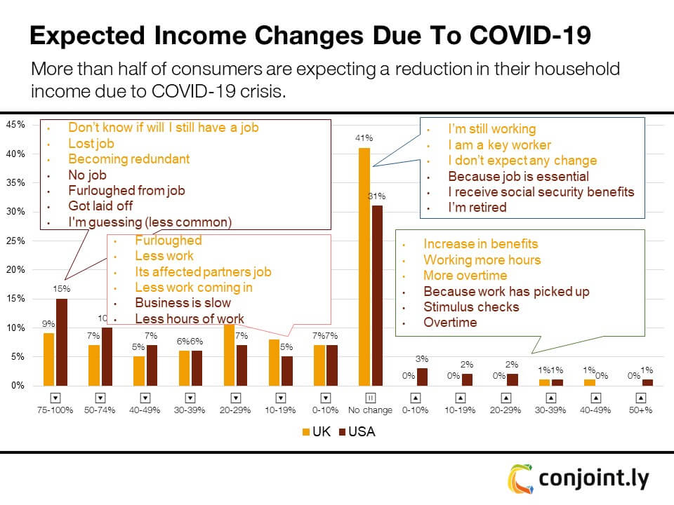 Expected income changes due to COVID-19