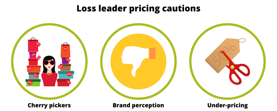 Cautions of loss leader pricing