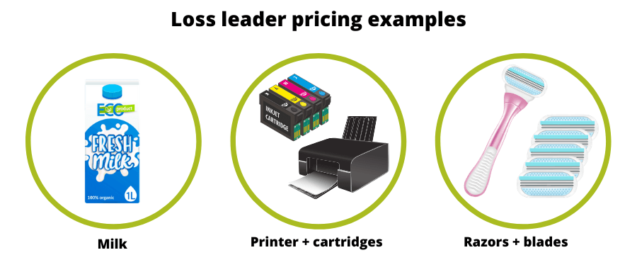 Loss leader pricing examples