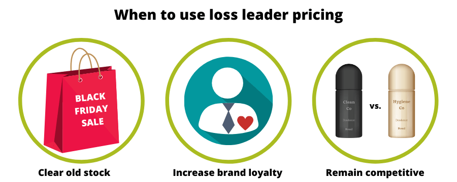 When to use loss leader pricing