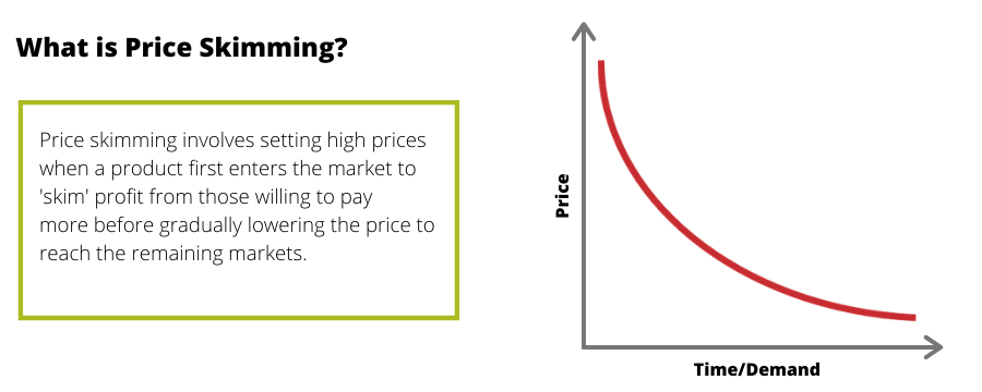 What is price skimming?
