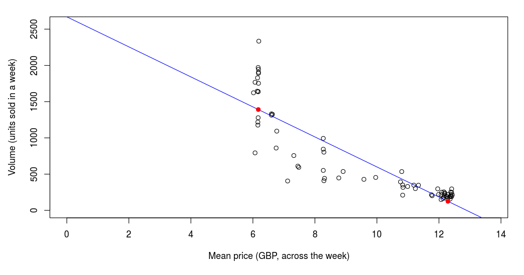 Understanding Price Elasticity Of Demand Conjoint Ly
