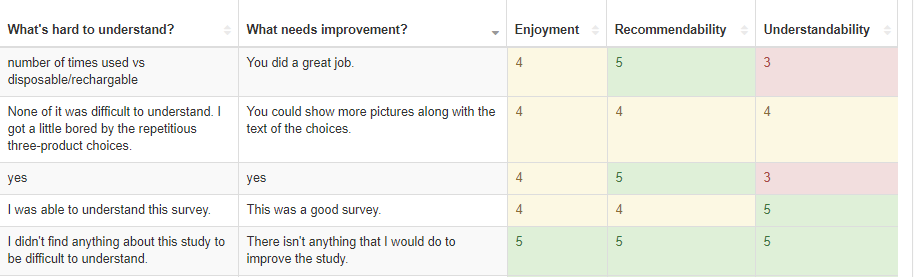 Example output of open-ended feedback from Amazon MTurk survey respondents