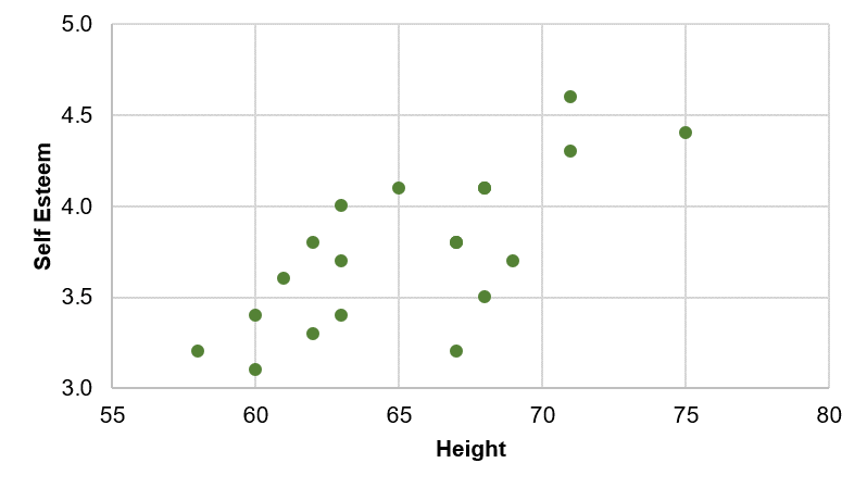 Bivariate scatter plot of self esteem and height