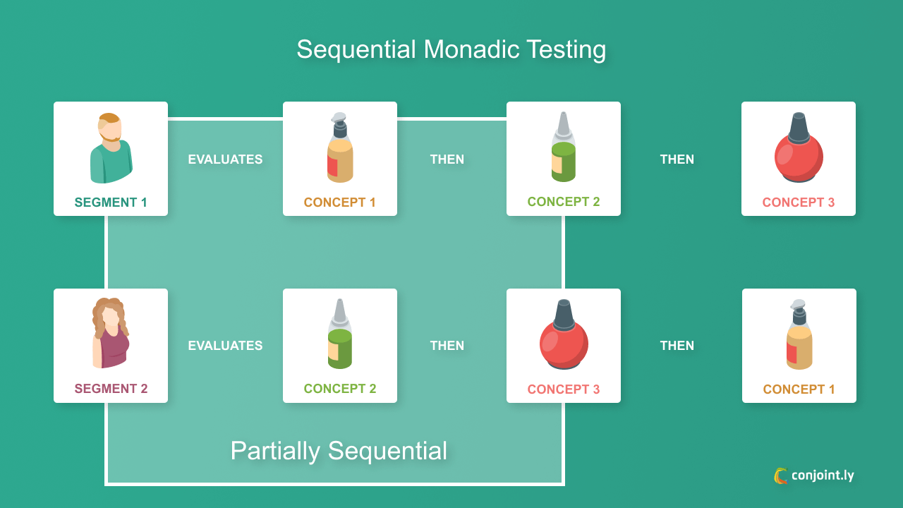 Sequential monadic testing
