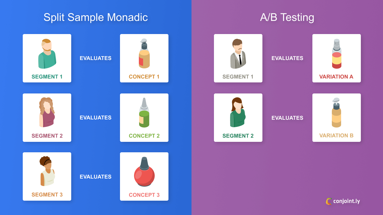 Split-cell monadic and A/B testing